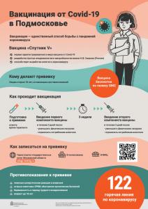 Вакцинация от Covid-19 в Подмосковье